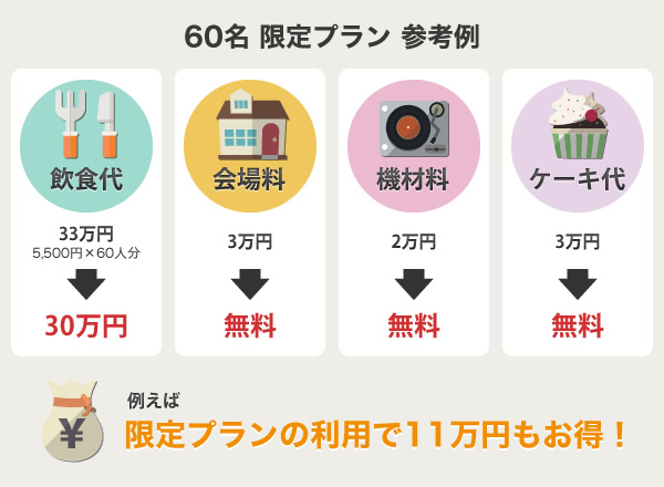 60名限定プランの参考例:たとえば利用すると11万円もお得!